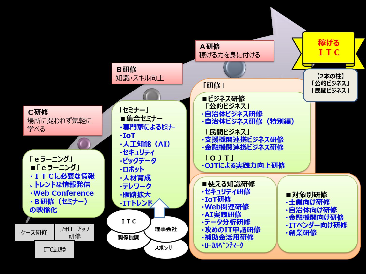 ITCA研修体系図